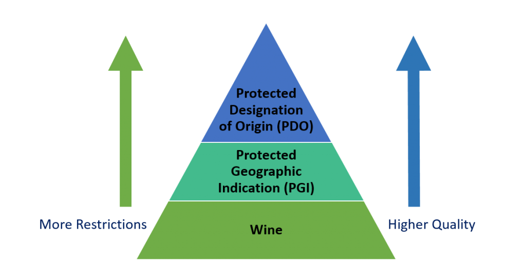 Wine Laws Pyramid Graphic